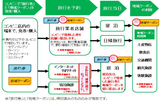 バイ・シズオカ元気旅ふじのくに旅行券コンビニ発券方式利用方法
